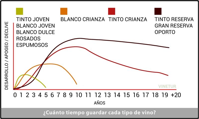 Cuánto dura un vino