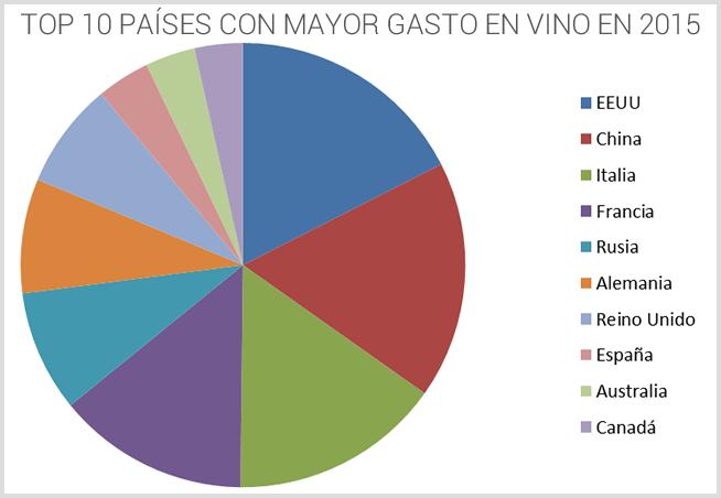 Estos son los países que más gastan en vino