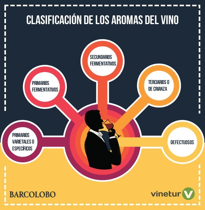 Tipos de olores del vino