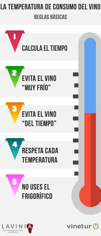 Temperatura de consumo del vino
