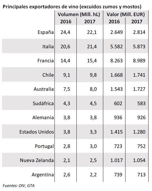 principales exportadores de vinos