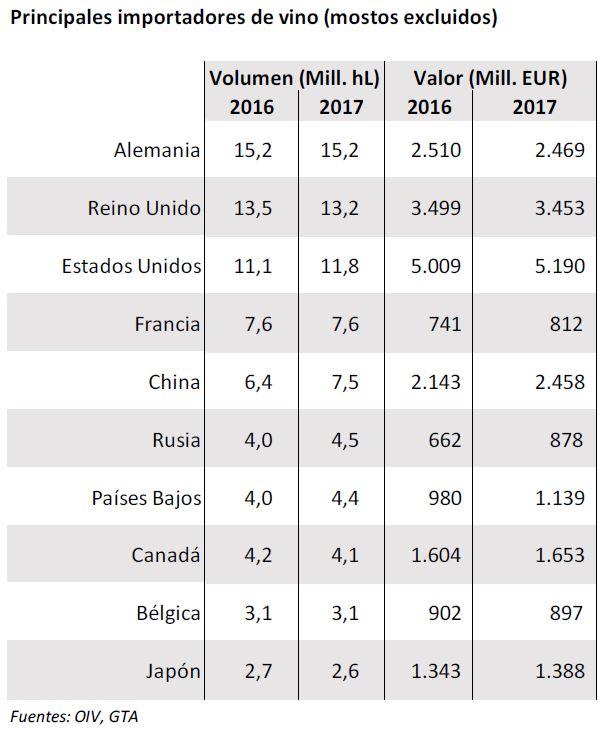 países compradores de vino