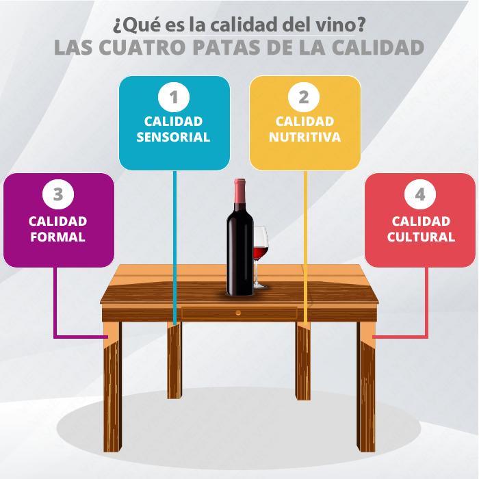 Las cuatro patas de la calidad del vino