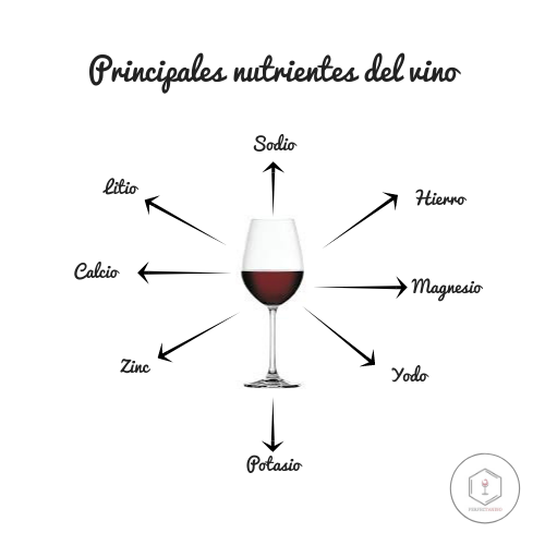 Sabías Que El Vino Contiene Minerales Esenciales Para Nuestra Salud